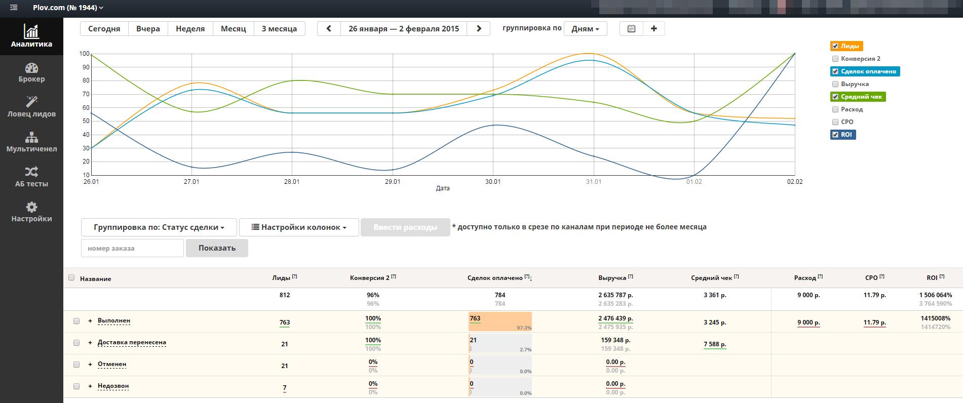 Roistat предоставляет всегда актуальную аналитику ваших продаж. Сбор статистики помогает увидеть проблемы и отладить бизнес-процессы. Мы разбираем пользу сквозной аналитике на примере кейса Plov.com