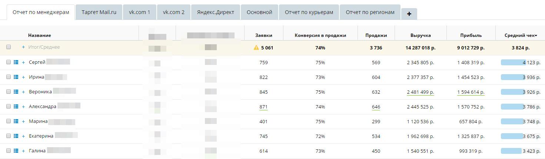 Кейс Vkostume.ru. Компания внедрила Roistat, увидела реальные цифры продаж и лучше настроили рекламу