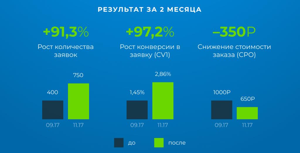 Эксперты Roistat провели аудит рекламы Shower5. Исправив ошибки рекламы, интернет-магазин  получил рост конверсии в заявку на 97%