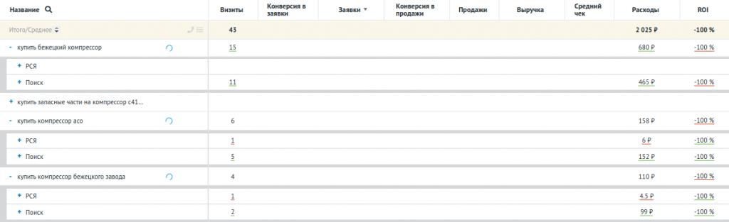Отчет по рекламным кампаниям в Roistat показал, заявок с коммерческих ключей не было. При этом ориентировка на коммерческие ключи сокращала охват аудитории Яндекса. Убрав из ключевых слов коммерческие запросы, мы существенно увеличили охват аудитории и количество заявок по тем площадкам, с которых было мало визитов. Это помогло снизить расходы на рекламу и увеличить прибыль