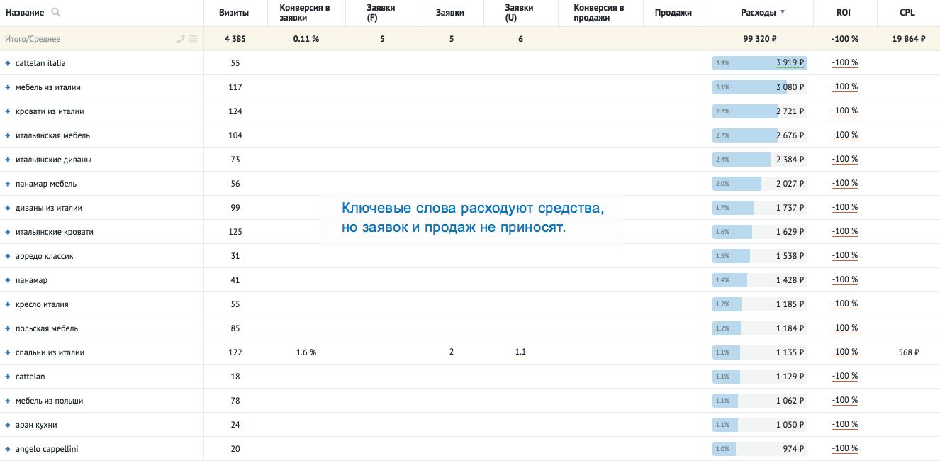 Анализ рекламы. Отчет Roistat по ключевым словам показал, какие ключевые слова не приносят заявки. Отключив показы по ним, мы помогли клиенту снизить расходы на рекламу, не потеряв в заявках