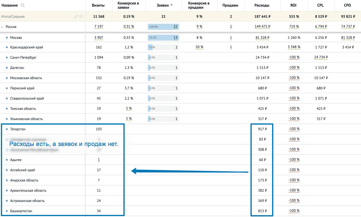 Анализ рекламы. Отчет Roistat по регионам показал,  из каких регионов не поступают заявки. Отключив показы рекламы в них, мы снизили расходы на рекламу для клиента. При этом число заявок не изменилось
