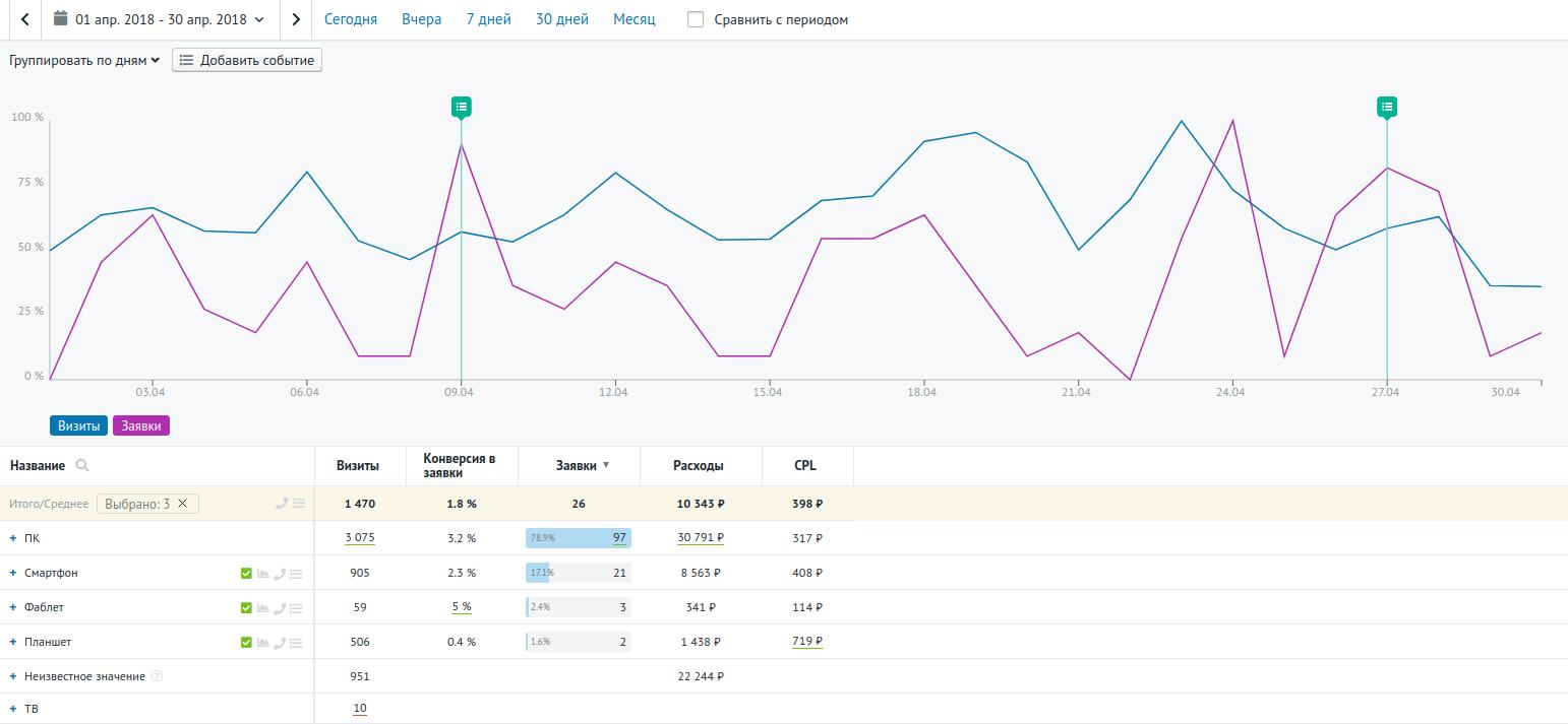 Отчёт сквозной аналитики Roistat по типам устройств, которыми пользуются посетители сайта, до изменений.