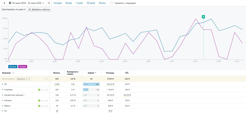 Отчёт сквозной аналитики Roistat по типам устройств, которыми пользуются посетители сайта, после изменений.