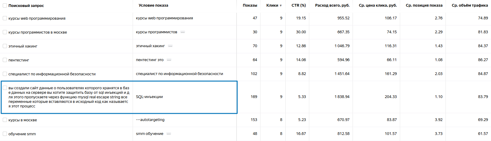 """Поисковый запрос в """"Яндекс.Метрике"""""""