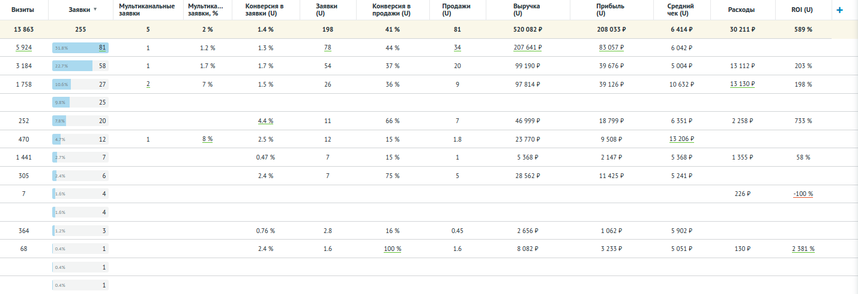 Таблица аналитики