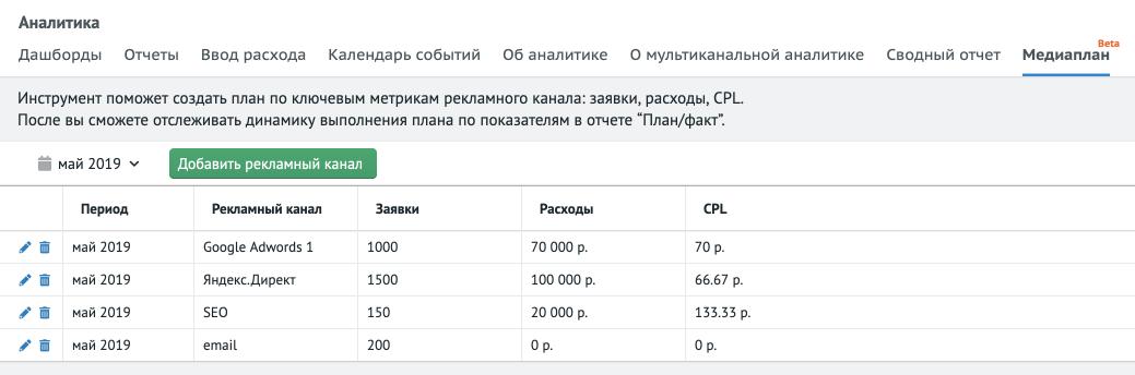 """В двух словах: в Аналитике добавили отчет """"Медиаплан"""". Инструмент позволяет добавлять планы для рекламных каналов по ключевым метрикам."""