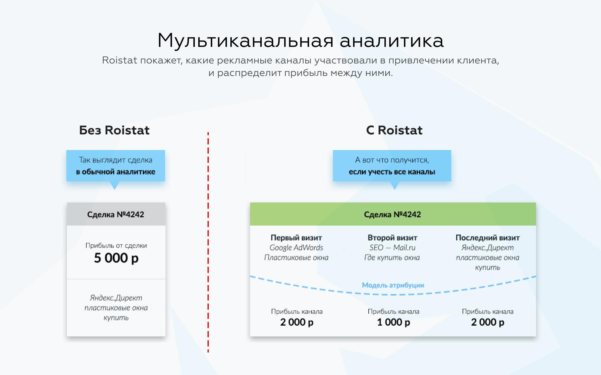 Roistat покажет, какие рекламные каналы участвовали в привлечении клиента, и распределит прибыль между ними.
