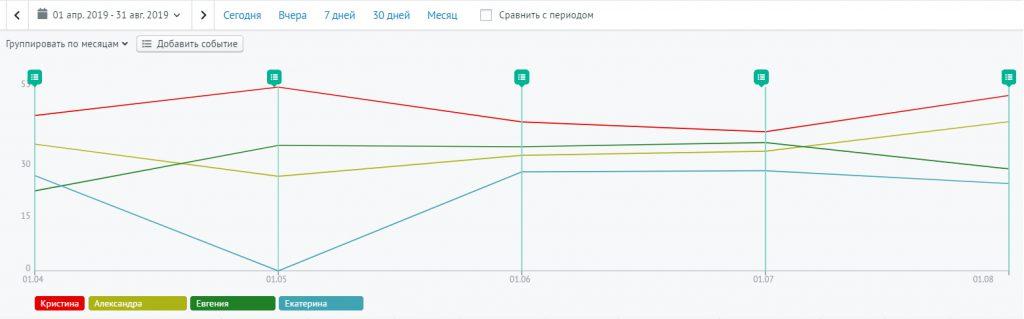 График по конверсии менеджеров в продажу за 1 месяц. Благодаря Roistat мы можем легко  посчитать конверсию менеджеров по сделкам из разных источников. Это помоло выстроить более эффективную систему мотивации менеджеров