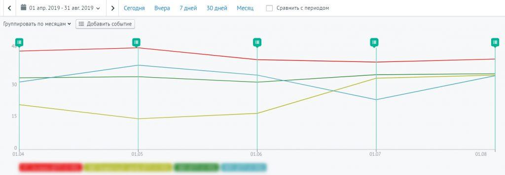 График конверсии в продажу по тарифам компании