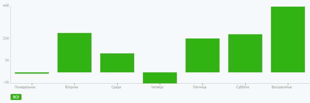 Только отчет по продажам покажет реальную эффективность рекламы. Её важно отслеживать по временным интервалам показа рекламы