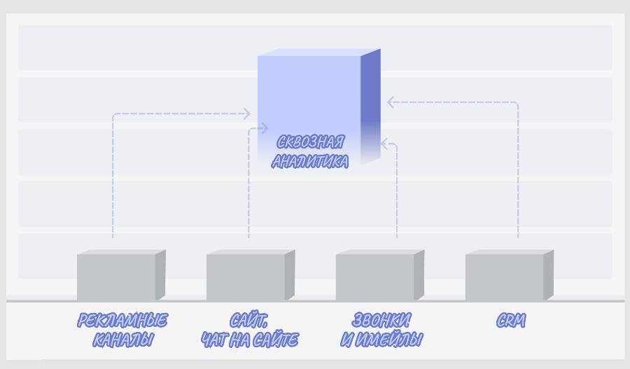 Что такое сквозная аналитика. Система получает данные из шести источников
