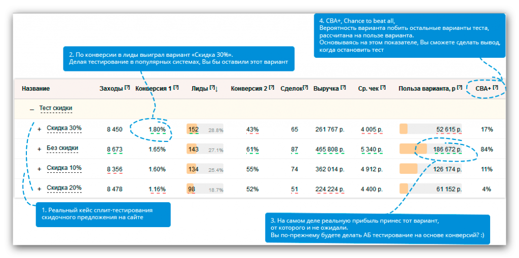 Результаты проведения А/Б тестирования в Roistat