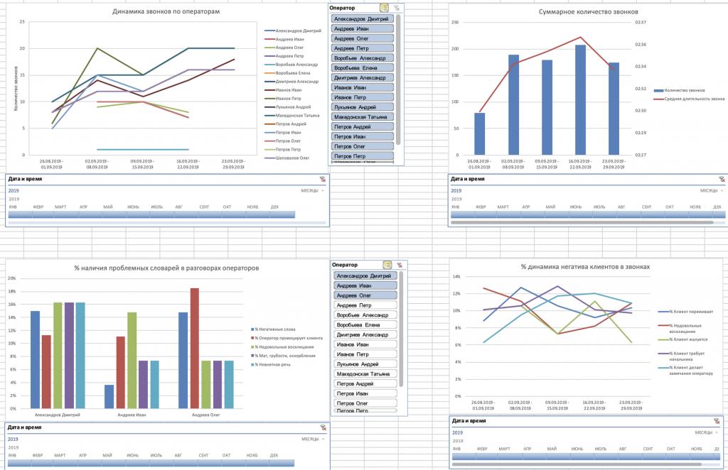 Выгрузка отчётов Roistat в Excel