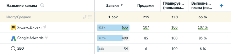 Отображение пользовательских показателей в отчёте Аналитики