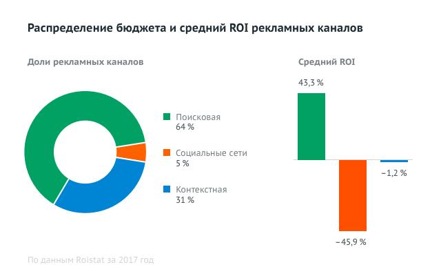 Распределение бюджетов и средний ROI рекламных каналов