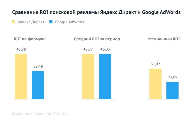 ROI на поиске: Яндекс Директ против Google Adwords