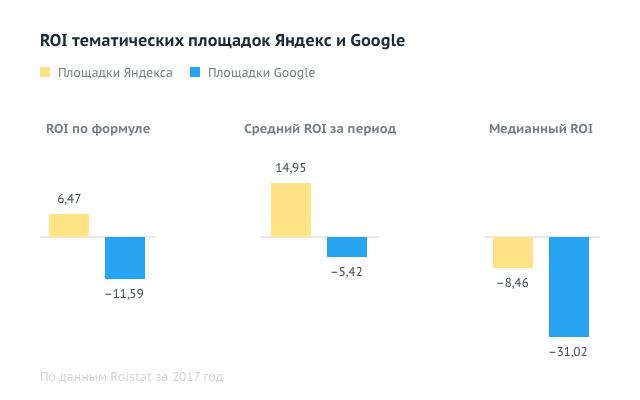 ROI тематических площадок яндекс и Google