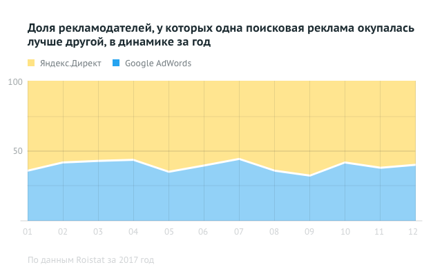 Доля рекламодателей, у которых одна поисковая реклама окупилась лучше, в динамике за год