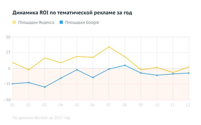 Динамика ROI по тематической рекламе за год