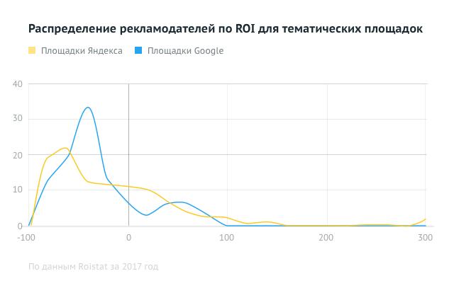 Распределение рекламодателей по ROI для тематических площадок