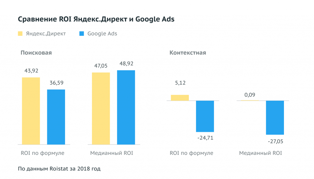 Сравнение ROI по Яндекс Директу и Google Ads