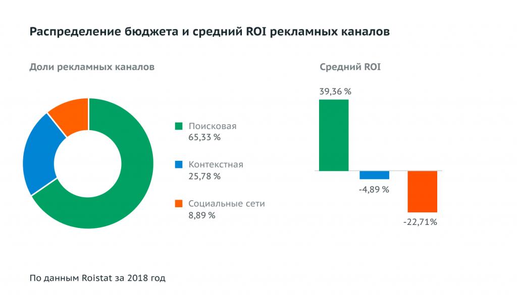 Распределение бюджета и средний ROI по рекламным каналам