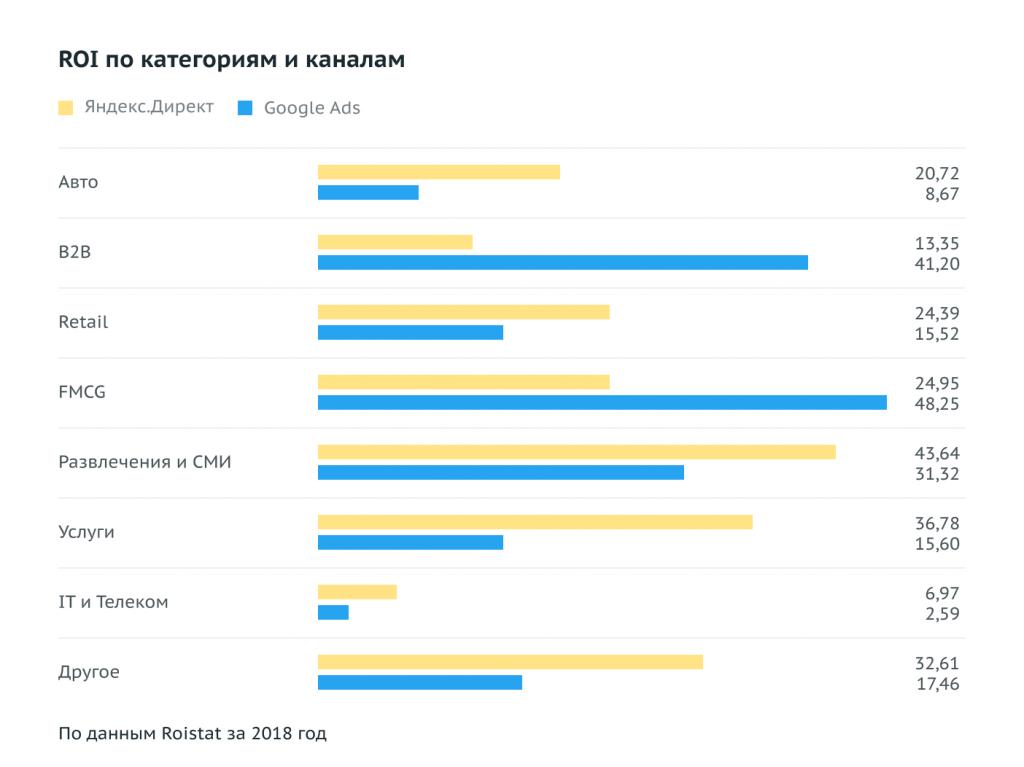 Сравнение ROI Яндекс Директа и Google Ads по отраслям