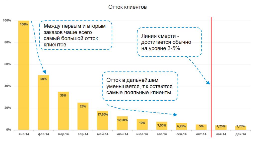 LTV тесно связана с оттоком клиентов: чем менее лоялен клиент, тем меньше его LTV