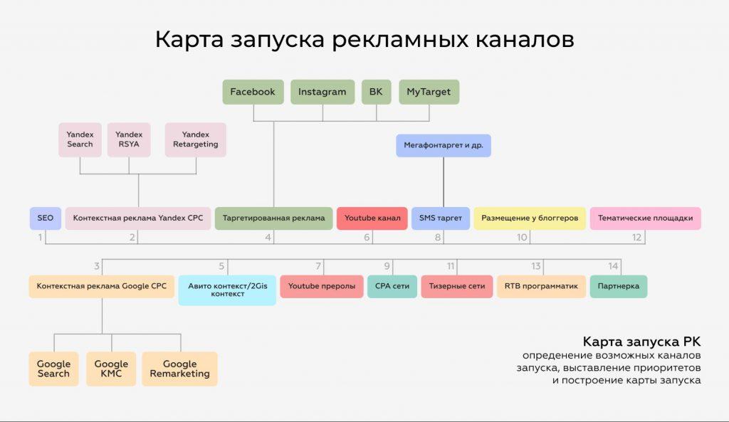 Карта запуска рекламыне каналов — важный элемент для составления медиалпана