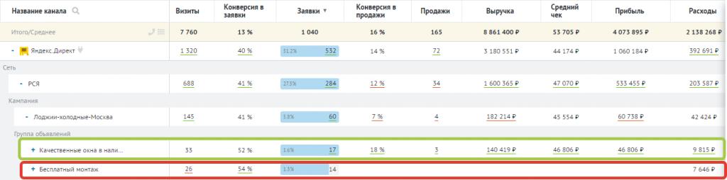 Отчет Ройстат эффективность контекстной интернет-рекламы в Яндекс.Директе
