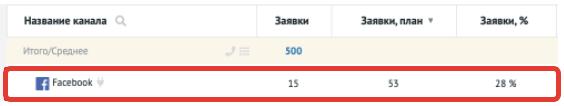 Реальное число заявок vs числов заявок, указанное в медиаплане
