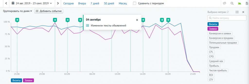Возможность отмечать на графике отчёта Roistat важные события рекламной кампании