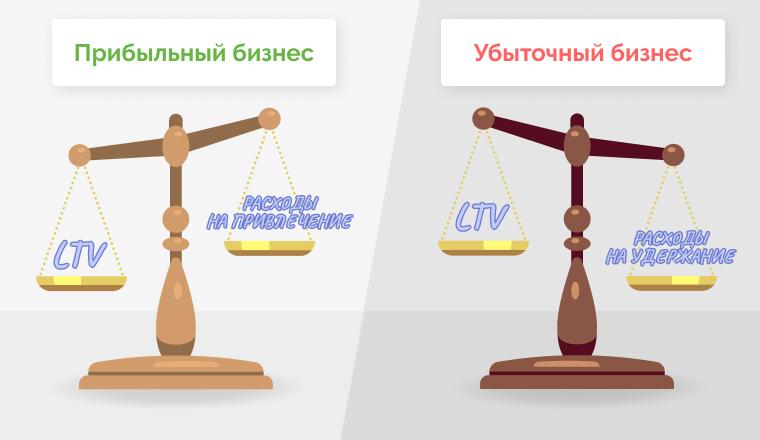 Классика работы на LTV