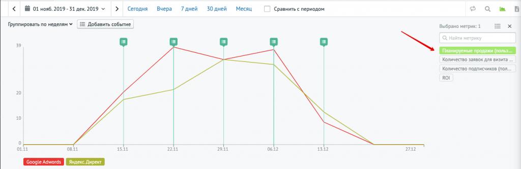 Отображение пользовательского показателя на графике