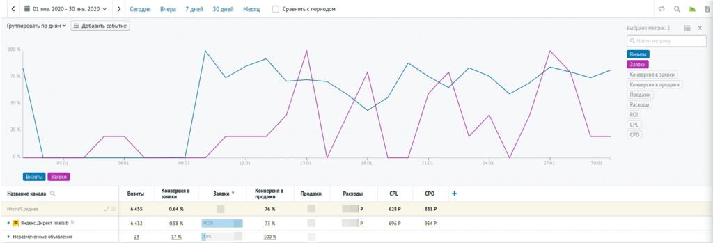 Отчёт Аналитики veber.ru за январь 2020