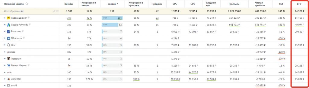 LTV среди других показателей в отчёте Аналитики Roistat