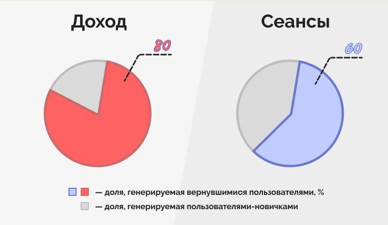 Результаты исследования агентства Promodo