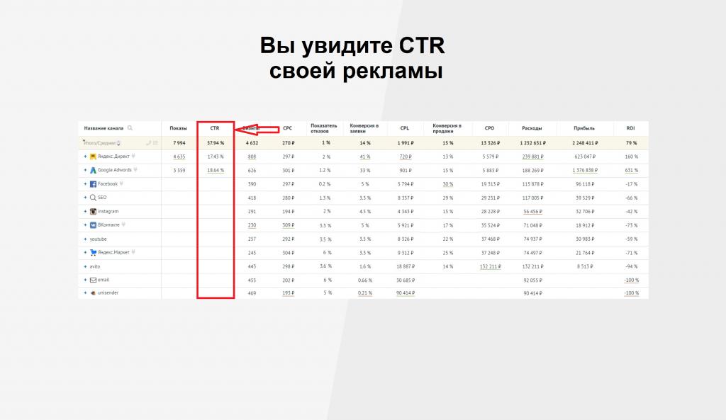 Посмотреть CTR своей рекламы