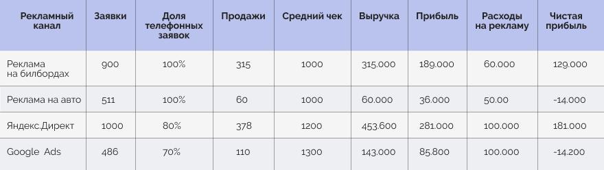 Статистика рекламы в конце месяца