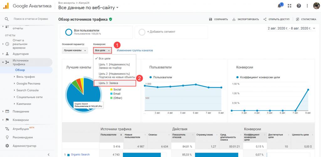 Конверсия из разных источников трафика в Google Analytics