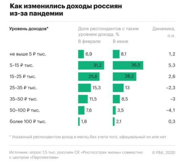 изменения доходов россиян