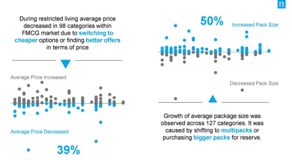 Люди стали чаще заказывать товары большими упаковками
