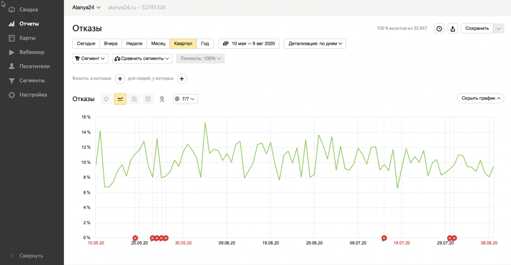 Показатель отказов в Яндекс Метрике
