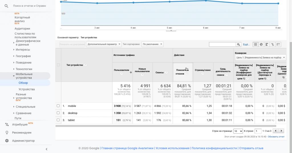 Устройства в Google Analytics