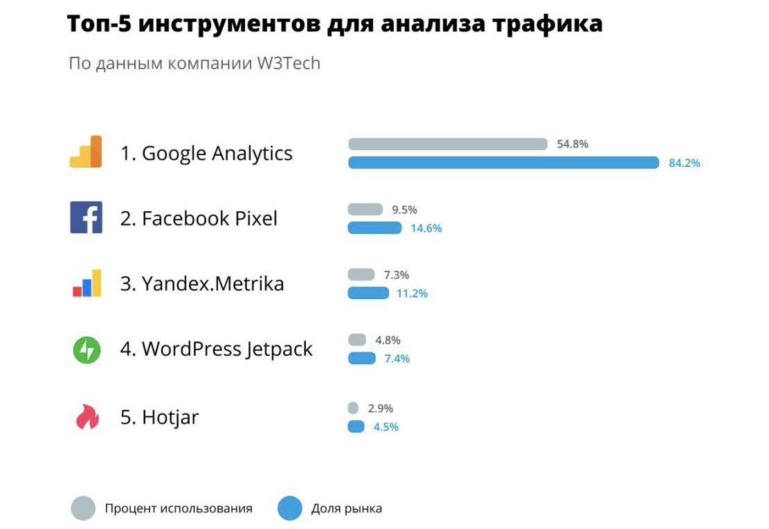 рейтинг популярности сервисов веб-аналитики