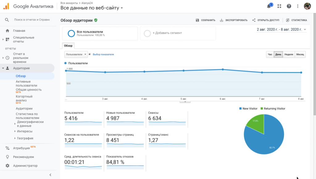 Посещаемость в Google Analytics