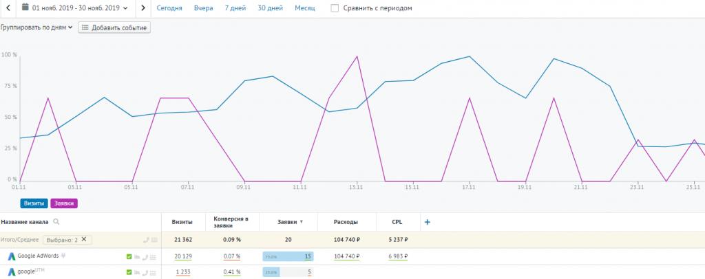 Аналитика рекламного канала Google Ads СМ.СИТИ в Roistat, ноябрь 2019