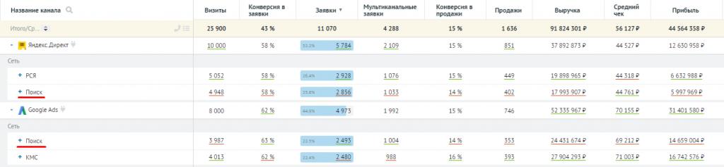 Пример отображения канала рекламы в поисковых системах в Roistat