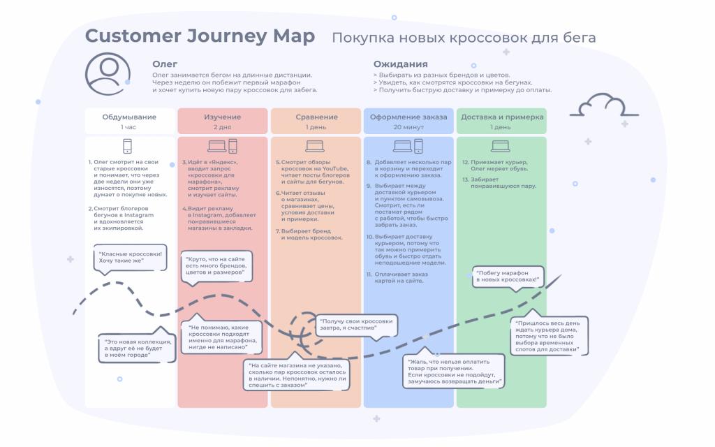 Пример CJM или Customer Journey Map для интернет-магазина, который продаёт кроссовки